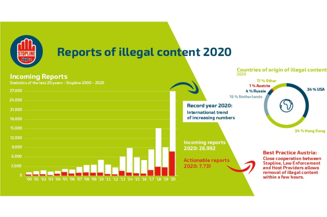 Reports of illegal content to Stopline tripled in 2020